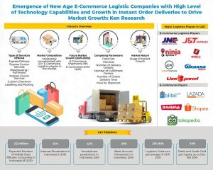 Competition Benchmarking in Indonesia E-Commerce Logistics Market_ Infographic-8d08d046