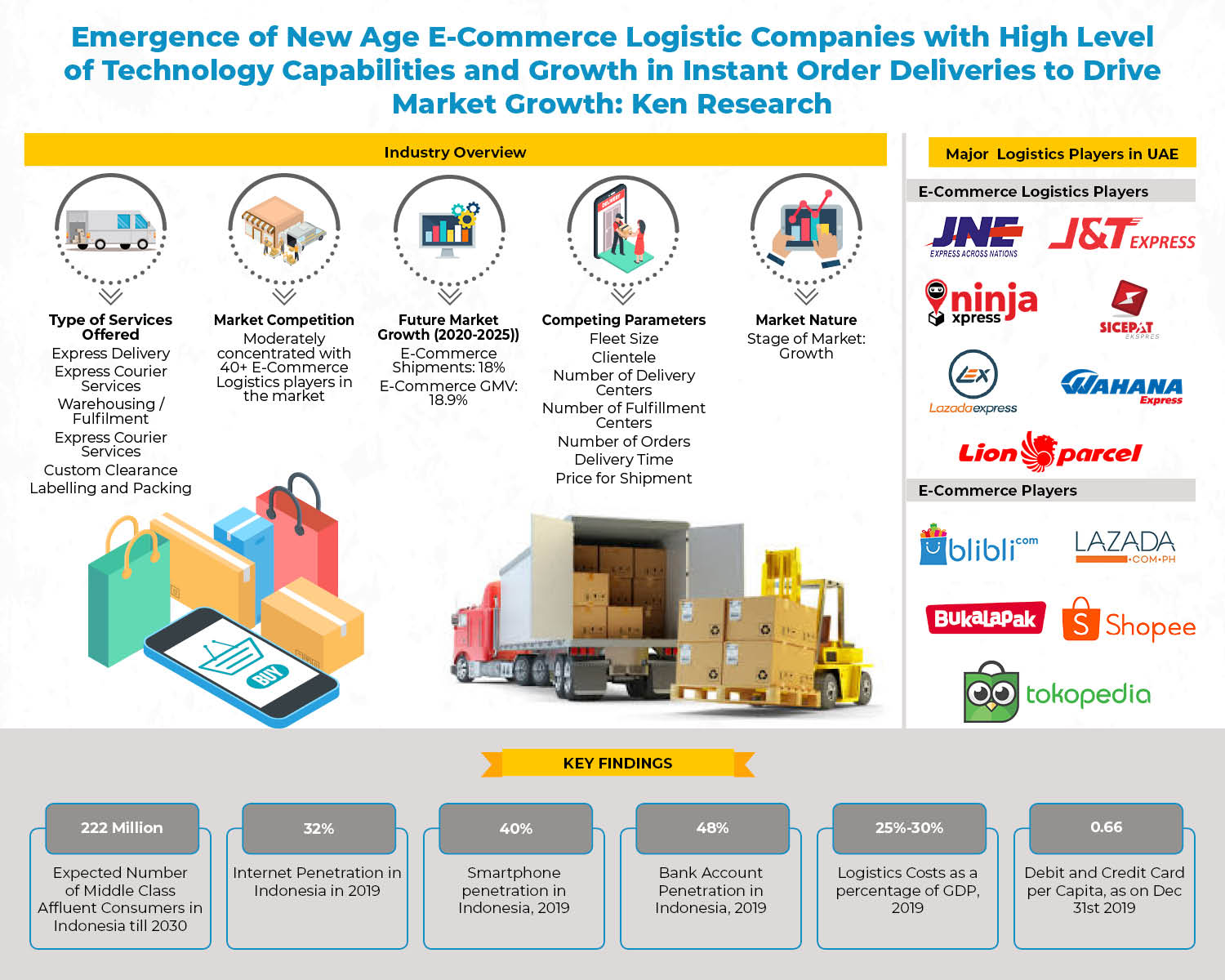 Competition Benchmarking in Indonesia E-Commerce Logistics Market_ Infographic-696d1778