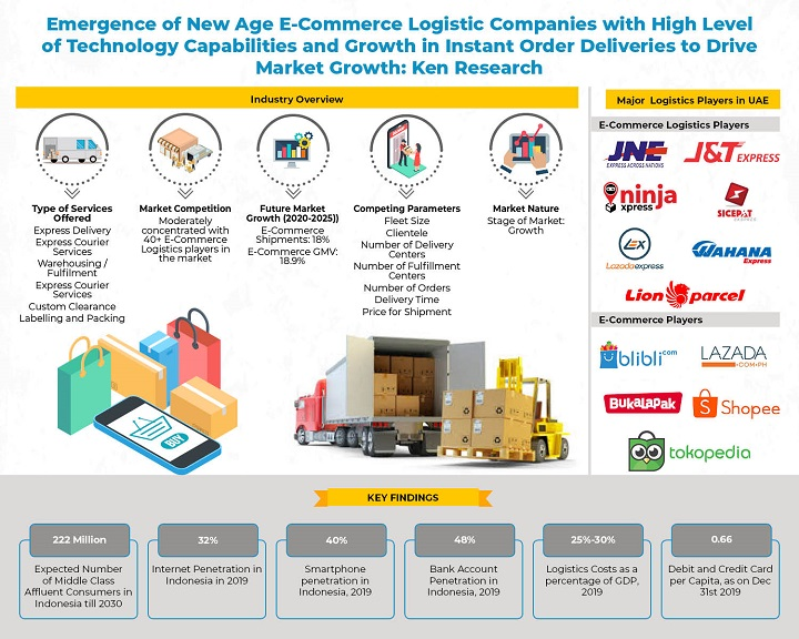 Competition Benchmarking in Indonesia E-Commerce Logistics Market_ Infographic-45f655a0