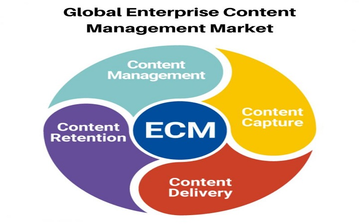 Global Enterprise Content Management Market-e086508e