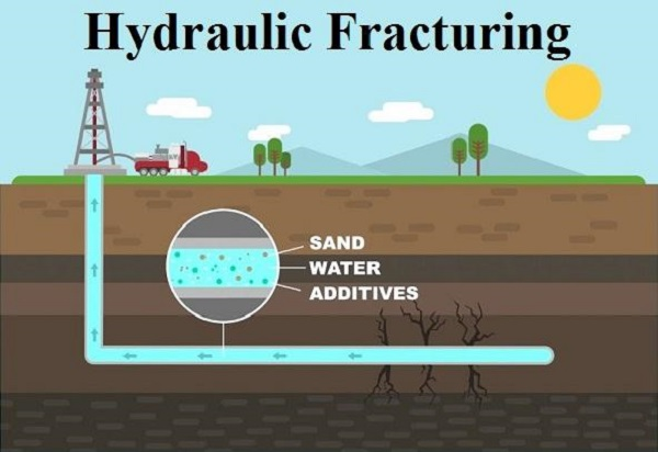 Hydraulic Fracturing Market-0d56d038