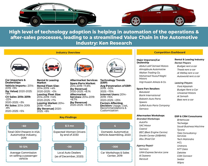 KSA Automotive Industry  Technology Trends _ Infographic-17f01cf4